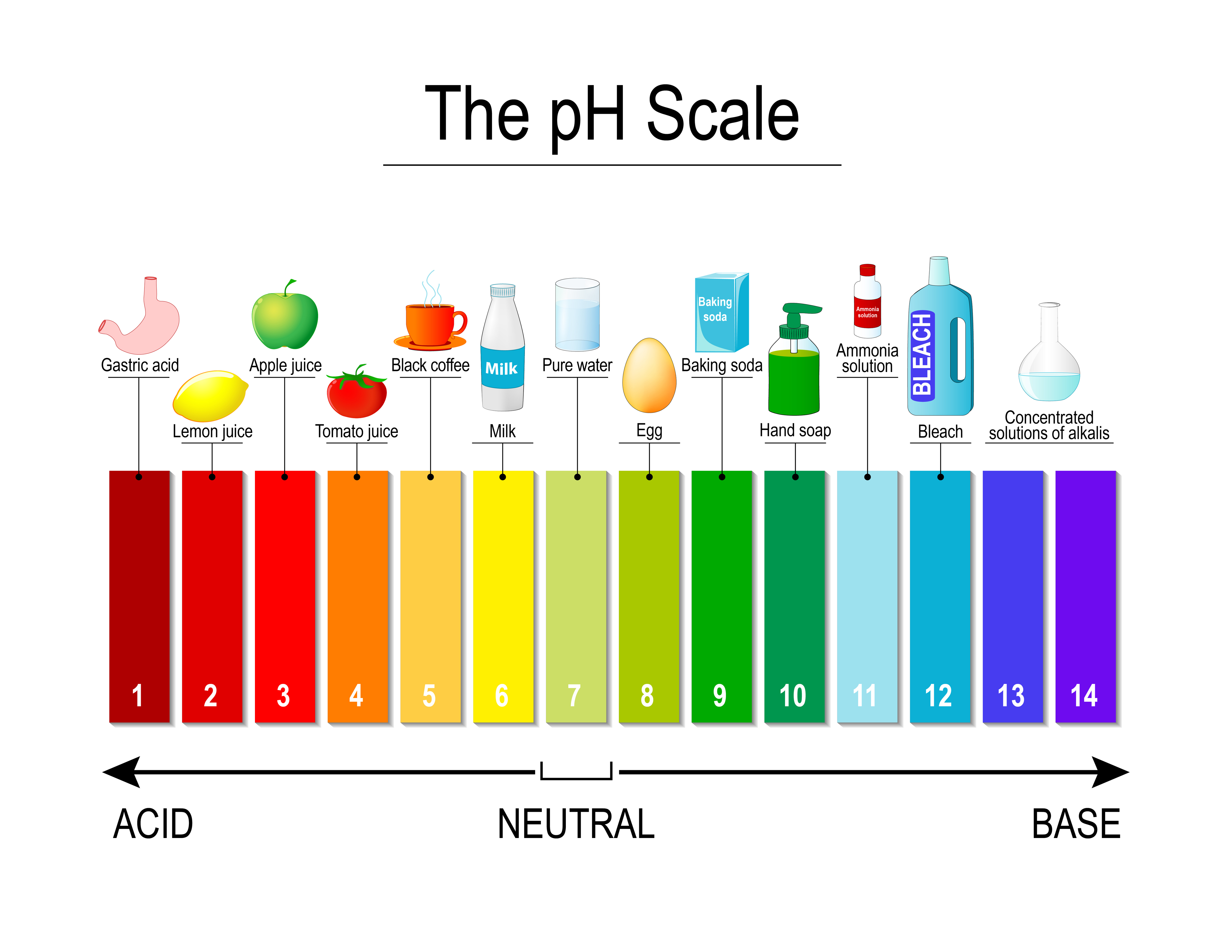 how to change ph levels in water